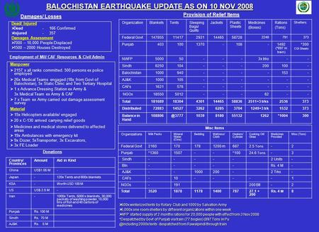 BALOCHISTAN EARTHQUAKE UPDATE AS ON 10 NOV 2008 Damages/ Losses Employment of Mil/ CAF Resources & Civil Admin Dead/ Injured   Dead- 166 Confirmed 