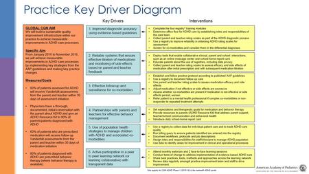 Practice Key Driver Diagram. Chapter Quality Network ADHD Project Jen Powell, MPH, MBA Team Meeting 1, Part 1: Running Effective QI Team Meetings Accelerating.
