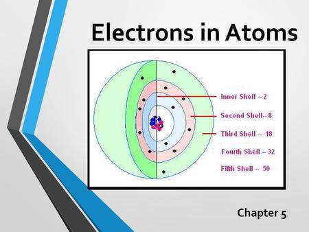 Electrons in Atoms Chapter 5. Chapter Big Idea The atoms of each element have a unique arrangement of electrons.