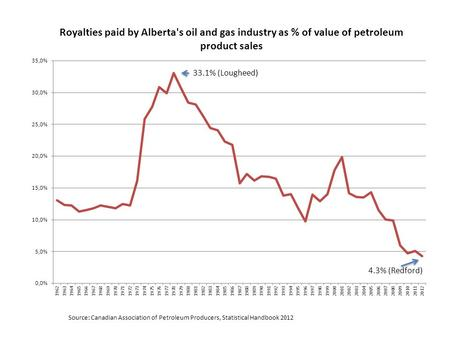 Source: Canadian Association of Petroleum Producers, Statistical Handbook 2012 33.1% (Lougheed) 4.3% (Redford)