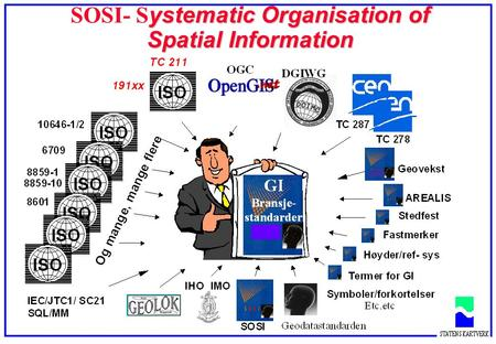 Ystematic Organisation of Spatial Information SOSI- S ystematic Organisation of Spatial Information.