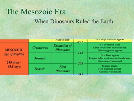 The Mesozoic Era When Dinosaurs Ruled the Earth. The Triassic World.