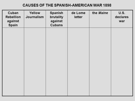 CAUSES OF THE SPANISH-AMERICAN WAR 1898