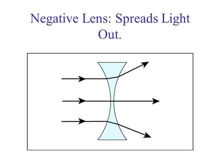 Negative Lens: Spreads Light Out.. Myopia corrected Myopia is corrected with a negative lens that compensates for the excess power of the cornea and lens.