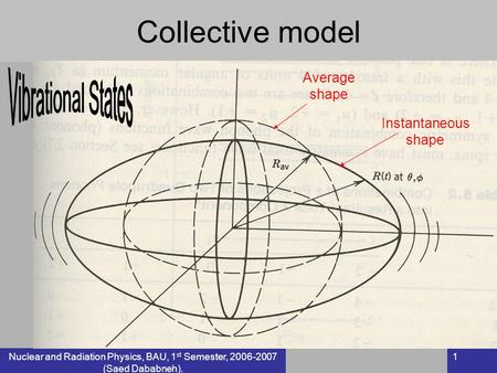 Nuclear and Radiation Physics, BAU, 1 st Semester, 2006-2007 (Saed Dababneh). 1 Collective model Average shape Instantaneous shape.