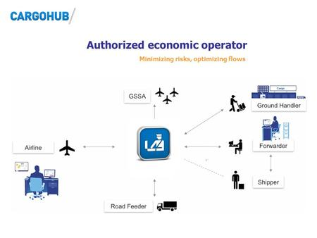 Authorized economic operator Minimizing risks, optimizing flows.