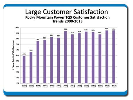 Large Customer Satisfaction Rocky Mountain Power TQS Customer Satisfaction Trends 2000-2013.