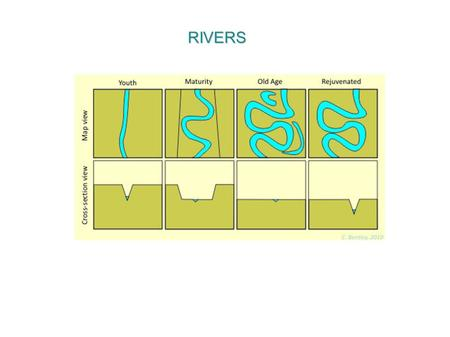 RIVERS. When they are young, rivers ideally start out relatively straight in map view, entrenched in V-shaped valleys. You'll also find plenty of waterfalls.