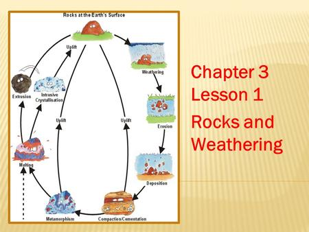 Chapter 3 Lesson 1 Rocks and Weathering.  SC.6.N.3.4- Identify the role of models in the context of the benchmarks.  SC.6.E.6.1- Describe and give examples.