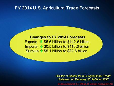 FY 2014 U.S. Agricultural Trade Forecasts Changes to FY 2014 Forecasts Exports $5.6 billion to $142.6 billion Imports $0.5 billion to $110.0 billion Surplus.