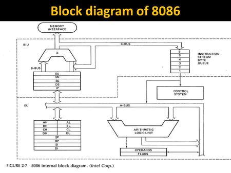 Block diagram of 8086.