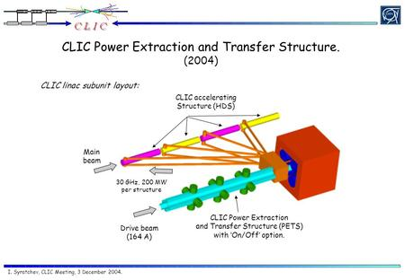 I. Syratchev, CLIC Meeting, 3 December 2004. CLIC Power Extraction and Transfer Structure. (2004) CLIC linac subunit layout: Drive beam (164 A) CLIC Power.
