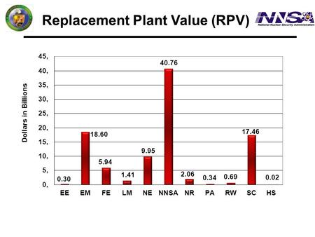 Replacement Plant Value (RPV) Dollars in Billions.