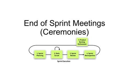 End of Sprint Meetings (Ceremonies). Outline for the Day on Friday Sprint Review Meetings: Demonstrate your product to the class Class gives feedback.