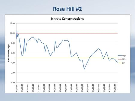 Rose Hill #2. Nitrate Concentrations Consumer Confidence Report Microbiological Contaminants Total Coliform BacteriaN1N/A0Presence of coliform bacteria.