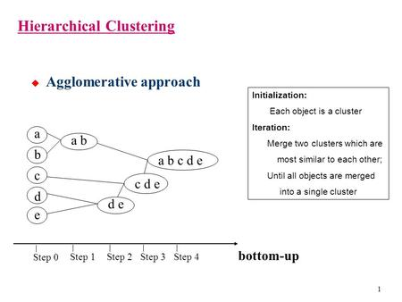1 Hierarchical Clustering  Agglomerative approach b d c e a a b d e c d e a b c d e Step 0 Step 1Step 2Step 3Step 4 bottom-up Initialization: Each object.