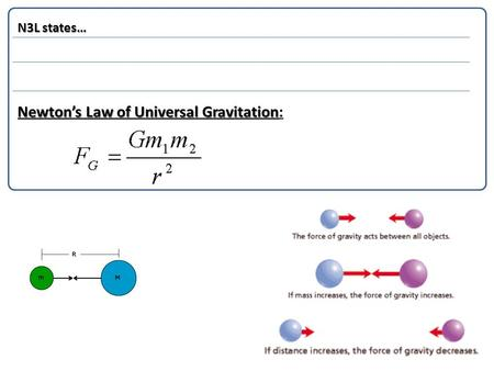 N3L states… Newton's Law of Universal Gravitation Newton's Law of Universal Gravitation: