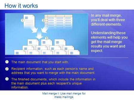Mail merge I: Use mail merge for mass mailings How it works In any mail merge, you'll deal with three different elements. Understanding these elements.