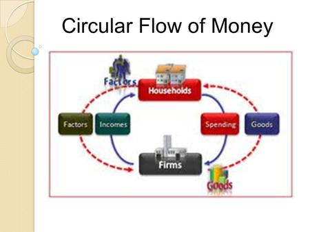 Circular Flow of Money. 1. Low and stable inflation in the general level of prices. 2. High and stable employment. 3. Economic growth in the national.