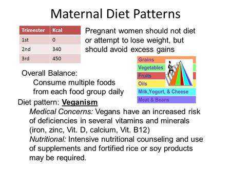 TrimesterKcal 1st0 2nd340 3rd450 Pregnant women should not diet or attempt to lose weight, but should avoid excess gains Overall Balance: Consume multiple.