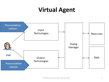 Virtual Agent 1 Dialog Manager Resources Input Technologies Output Technologies Data User © 2013 by Larson Technical Services Pronunciation Lexicon Pronunciation.