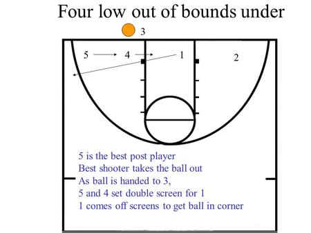 Four low out of bounds under 3 41 2 5 is the best post player Best shooter takes the ball out As ball is handed to 3, 5 and 4 set double screen for 1 1.