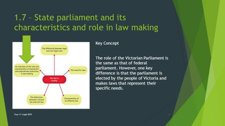 1.7 – State parliament and its characteristics and role in law making Key Concept The role of the Victorian Parliament is the same as that of federal parliament.