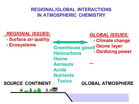 REGIONAL/GLOBAL INTERACTIONS IN ATMOSPHERIC CHEMISTRY Greenhouse gases Halocarbons Ozone Aerosols Acids Nutrients Toxics SOURCE CONTINENT REGIONAL ISSUES: