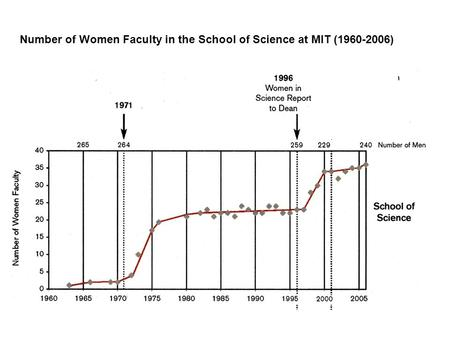 Number of Women Faculty in the School of Science at MIT (1960-2006)