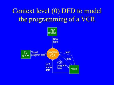 Context level (0) DFD to model the programming of a VCR TV guide Tape retailer VCR program VCR Visual program data New tape VCR program data tape VCR.