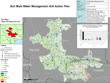 Suir Main Water Management Unit Action Plan NameSuir Main Water Management Unit Area824 km 2 River Basin District South Eastern RBD Main CountiesTipperary,