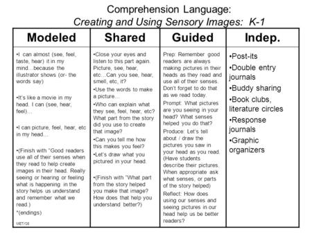 Comprehension Language: Creating and Using Sensory Images: K-1 Modeled I can almost (see, feel, taste, hear) it in my mind…because the illustrator shows.