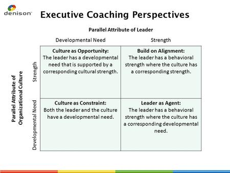 Executive Coaching Perspectives Parallel Attribute of Leader Developmental NeedStrength Culture as Opportunity: The leader has a developmental need that.