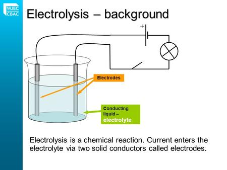 Electrolysis – background Electrolysis is a chemical reaction. Current enters the electrolyte via two solid conductors called electrodes. Conducting liquid.
