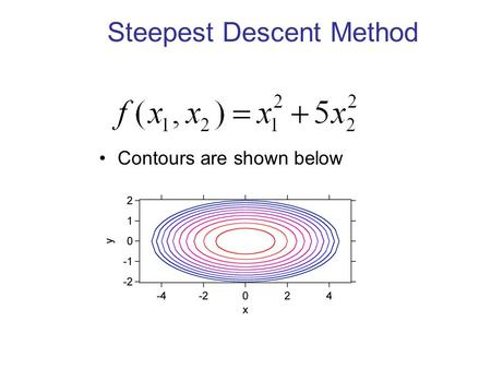Steepest Descent Method Contours are shown below.