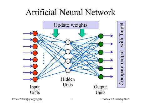 Friday, 22 January 2016Edward Tsang (Copyright)1 Artificial Neural Network ….. Hidden Units Output Units Input Units Compare output with Target Update.