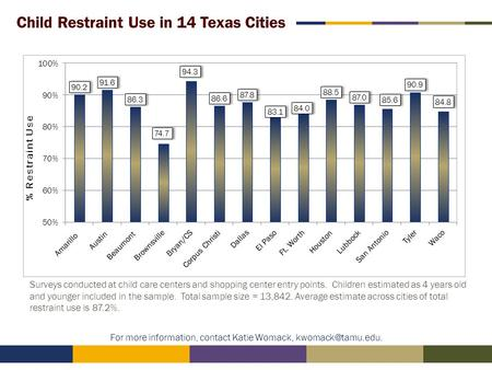 Child Restraint Use in 14 Texas Cities 1 For more information, contact Katie Womack, Surveys conducted at child care centers and shopping.
