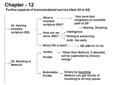 Further aspects of transcendental service (item 54 to 64) 54. Hearing revealed scripture (RS) Chapter - 12 What is revealed scripture (RS)? How can we.