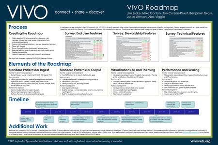 "VIVO is funded by member institutions. Visit our web site to find out more about becoming a member. vivoweb.org "" VIVO Roadmap Jim Blake, Mike Conlon,"