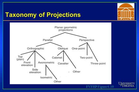 Taxonomy of Projections FVFHP Figure 6.10. Taxonomy of Projections.