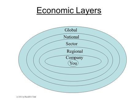 Economic Layers National Global National Sector Regional You Company (c) 2001 by Russell G. Todd.