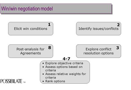 TM Win/win negotiation model Elicit win conditionsIdentify issues/conflicts Explore conflict resolution options Explore objective criteria Assess options.