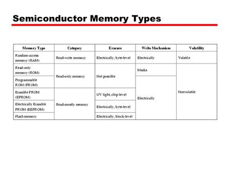 Semiconductor Memory Types. Semiconductor Memory RAM —Misnamed as all semiconductor memory is random access —Read/Write —Volatile —Temporary storage —Static.