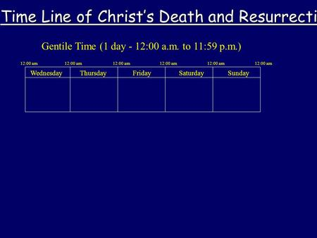 Gentile Time (1 day - 12:00 a.m. to 11:59 p.m.) WednesdayThursdayFridaySaturdaySunday 12:00 am Time Line of Christ's Death and Resurrection.