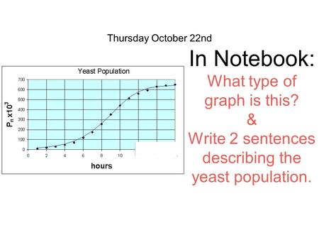 Thursday October 22nd In Notebook: What type of graph is this? & Write 2 sentences describing the yeast population.