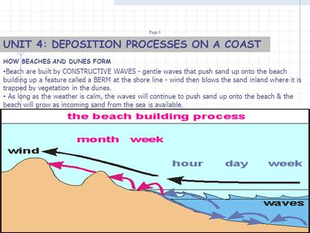 UNIT 4: DEPOSITION PROCESSES ON A COAST HOW BEACHES AND DUNES FORM Page 6 Beach are built by CONSTRUCTIVE WAVES - gentle waves that push sand up onto the.