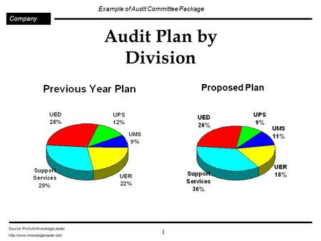 1 Example of Audit Committee Package Company Source: Protiviti KnowledgeLeader  Audit Plan by Division Proposed Plan.
