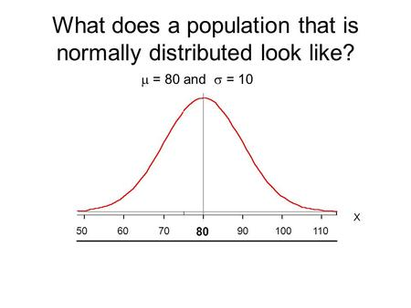 What does a population that is normally distributed look like? X 80  = 80 and  = 10 90100110706050.