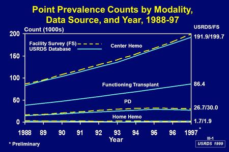 USRDS 1999 Point Prevalence Counts by Modality, Data Source, and Year, 1988-97 Count (1000s) Year Center Hemo Functioning Transplant PD Home Hemo Facility.