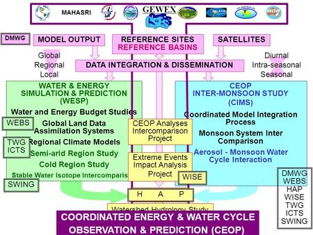 MAHASRI GEWEX WATER & ENERGY SIMULATION & PREDICTION (WESP) Water and Energy Budget Studies Global Land Data Assimilation Systems Regional Climate Models.